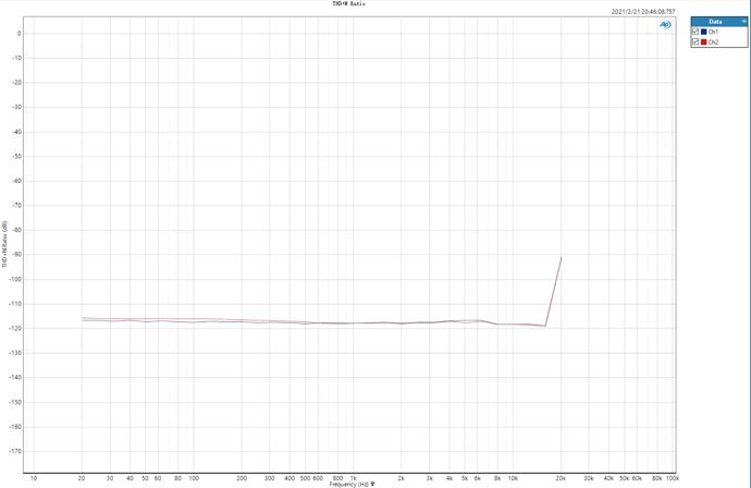 THD+N VS Freq at 44.1KHz sample rate