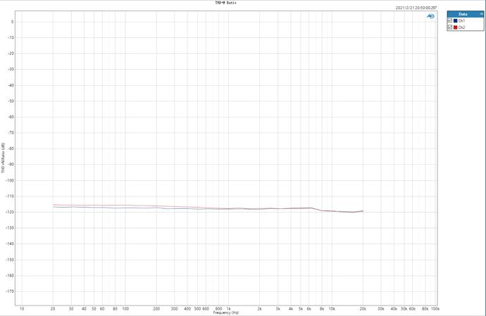 THD+N VS Freq at 96KHz sample rate
