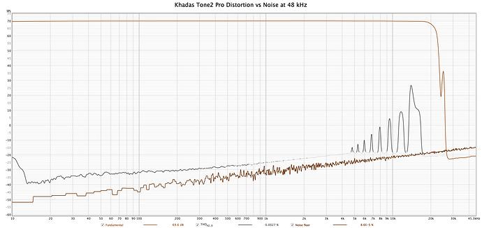 Khadas Tone2 Pro - Distortion 48 kHz