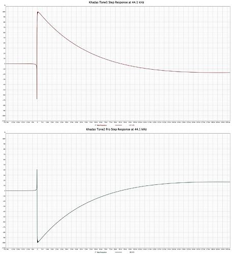 Khadas Tone1 vs Tone2 Pro - Step