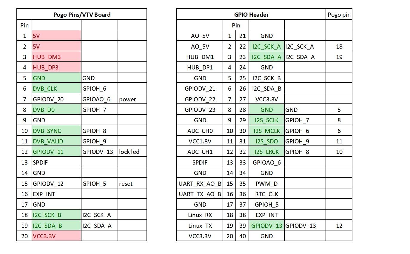 DVB/DTV Extension Board for VIM2 (VTV) - Hardware and Peripherals